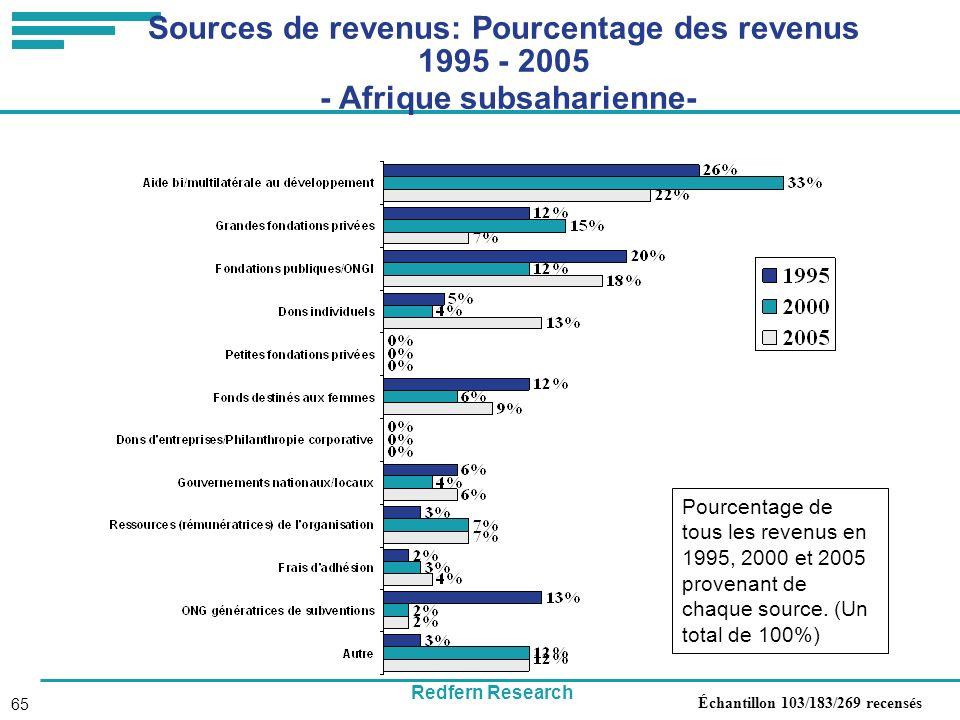 Redfern Research 65 Sources de revenus: Pourcentage des revenus 1995 - 2005 - Afrique subsaharienne- Pourcentage de tous les revenus en 1995, 2000 et 2005 provenant de chaque source.