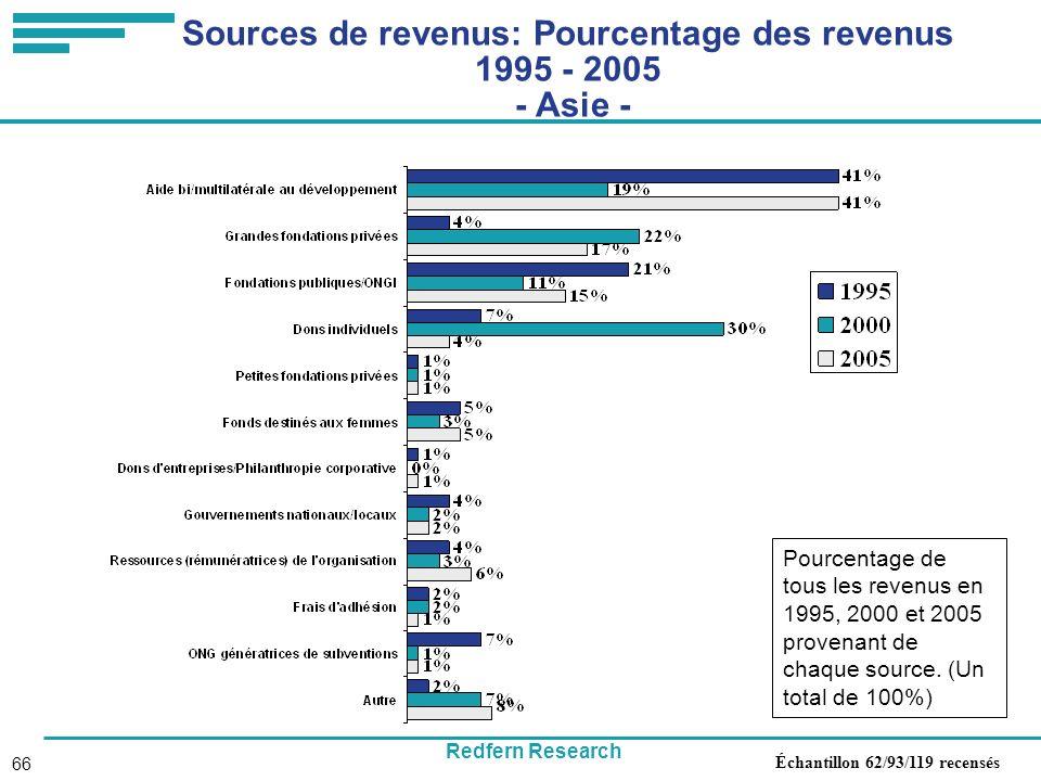 Redfern Research 66 Sources de revenus: Pourcentage des revenus 1995 - 2005 - Asie - Pourcentage de tous les revenus en 1995, 2000 et 2005 provenant de chaque source.