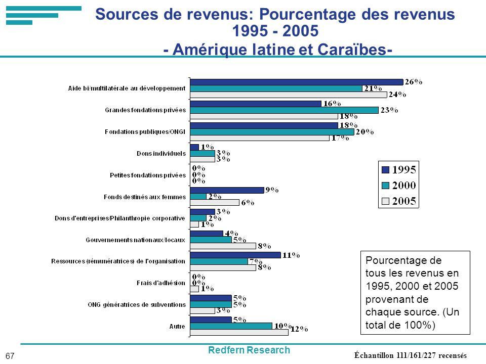 Redfern Research 67 Sources de revenus: Pourcentage des revenus 1995 - 2005 - Amérique latine et Caraïbes- Pourcentage de tous les revenus en 1995, 2000 et 2005 provenant de chaque source.