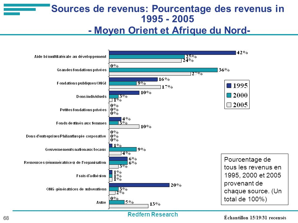 Redfern Research 68 Sources de revenus: Pourcentage des revenus in 1995 - 2005 - Moyen Orient et Afrique du Nord- Pourcentage de tous les revenus en 1995, 2000 et 2005 provenant de chaque source.