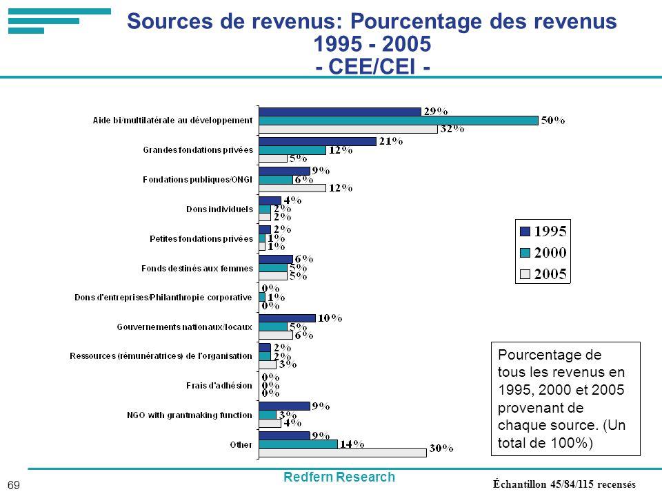 Redfern Research 69 Sources de revenus: Pourcentage des revenus 1995 - 2005 - CEE/CEI - Pourcentage de tous les revenus en 1995, 2000 et 2005 provenant de chaque source.