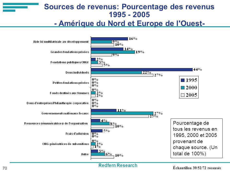 Redfern Research 70 Sources de revenus: Pourcentage des revenus 1995 - 2005 - Amérique du Nord et Europe de l Ouest- Pourcentage de tous les revenus en 1995, 2000 et 2005 provenant de chaque source.