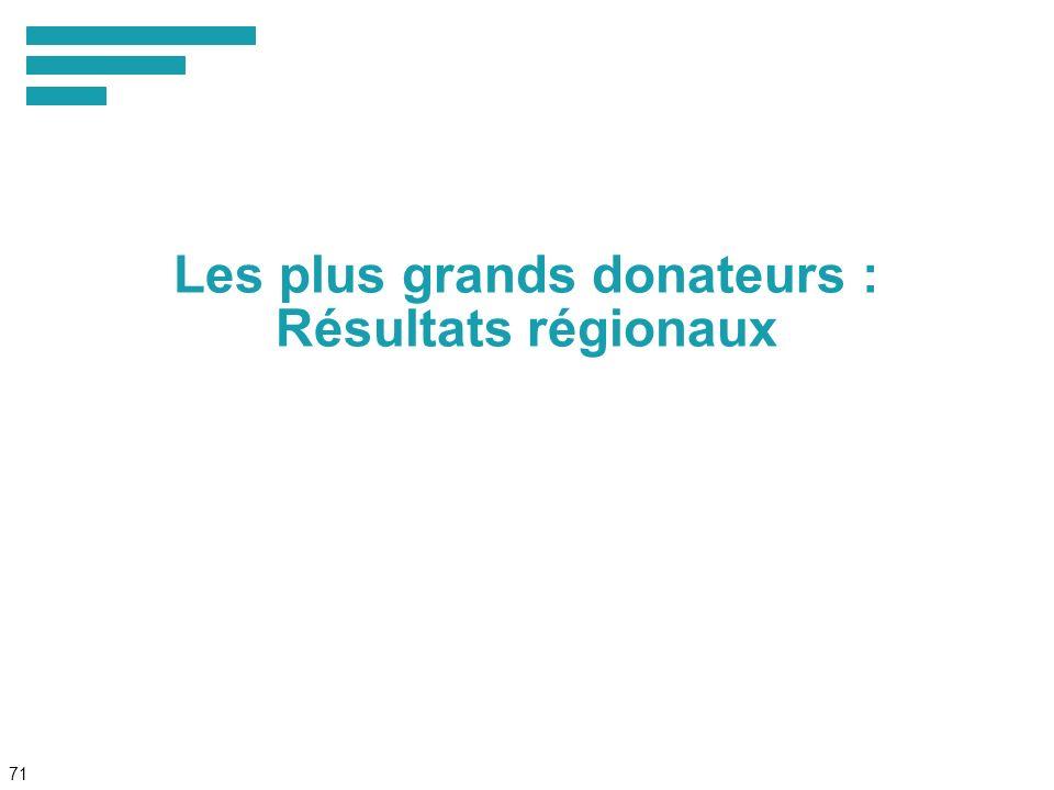 71 Les plus grands donateurs : Résultats régionaux