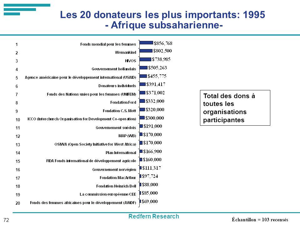 Redfern Research 72 Les 20 donateurs les plus importants: 1995 - Afrique subsaharienne- Total des dons à toutes les organisations participantes 1 2 3 4 5 6 7 8 9 10 11 12 13 14 15 16 17 18 19 20 Échantillon = 103 recensés