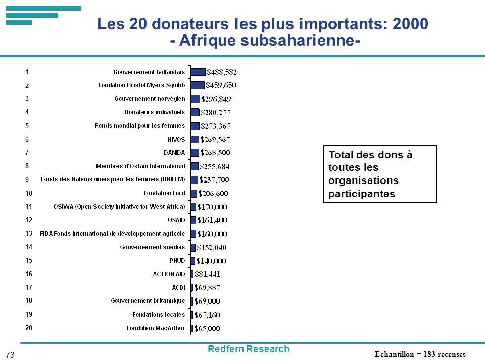 Redfern Research 73 Les 20 donateurs les plus importants: 2000 - Afrique subsaharienne- Total des dons à toutes les organisations participantes 1 2 3 4 5 6 7 8 9 10 11 12 13 14 15 16 17 18 19 20 Échantillon = 183 recensés
