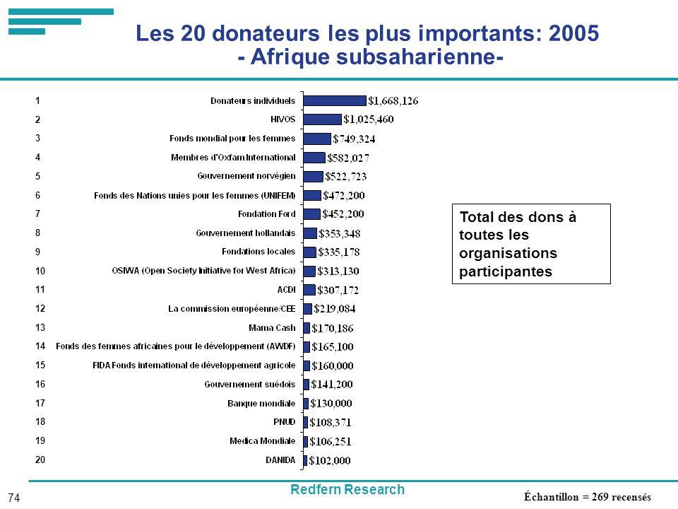 Redfern Research 74 Les 20 donateurs les plus importants: 2005 - Afrique subsaharienne- Total des dons à toutes les organisations participantes 1 2 3 4 5 6 7 8 9 10 11 12 13 14 15 16 17 18 19 20 Échantillon = 269 recensés