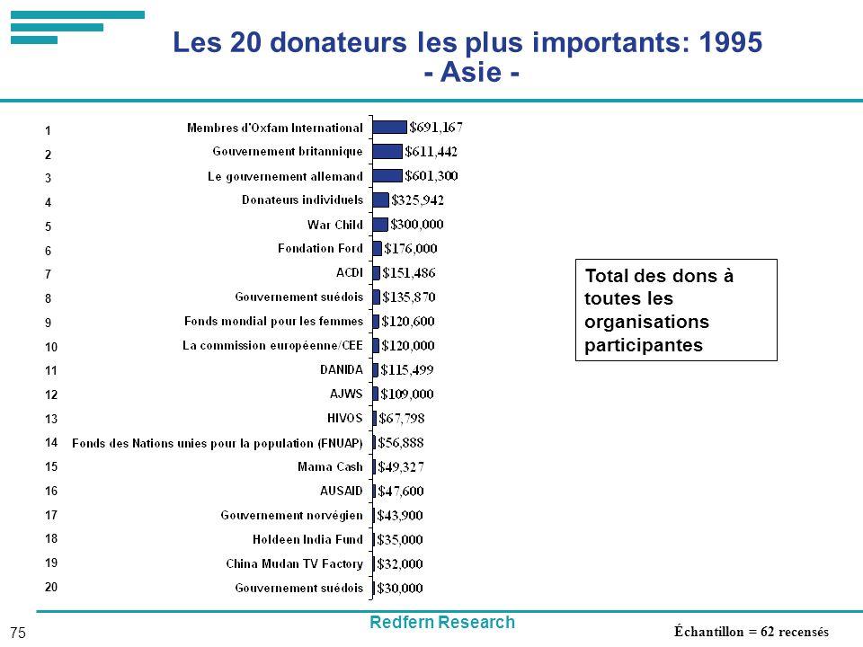 Redfern Research 75 Les 20 donateurs les plus importants: 1995 - Asie - Total des dons à toutes les organisations participantes 1 2 3 4 5 6 7 8 9 10 11 12 13 14 15 16 17 18 19 20 Échantillon = 62 recensés
