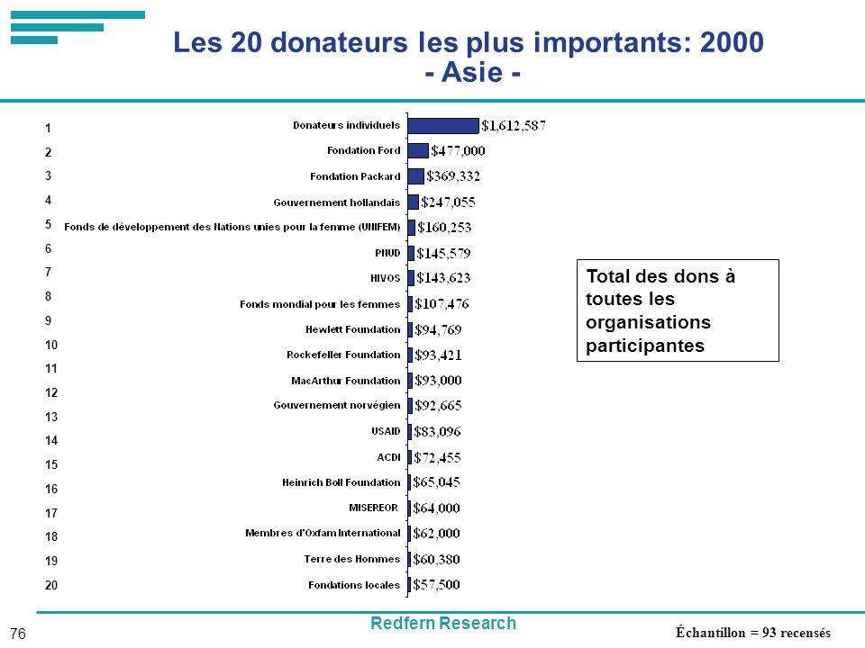 Redfern Research 76 Les 20 donateurs les plus importants: 2000 - Asie - Total des dons à toutes les organisations participantes 1 2 3 4 5 6 7 8 9 10 11 12 13 14 15 16 17 18 19 20 Échantillon = 93 recensés