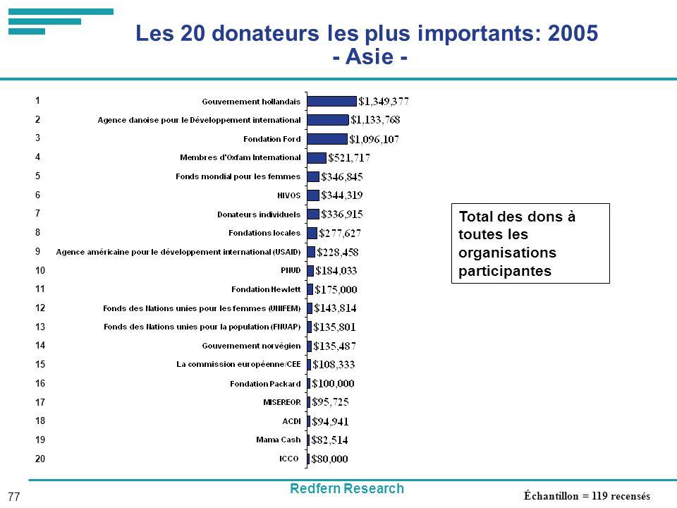 Redfern Research 77 Les 20 donateurs les plus importants: 2005 - Asie - Total des dons à toutes les organisations participantes 1 2 3 4 5 6 7 8 9 10 11 12 13 14 15 16 17 18 19 20 Échantillon = 119 recensés