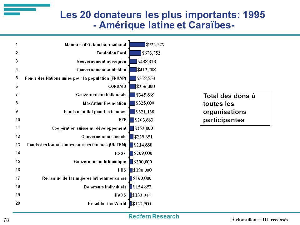 Redfern Research 78 Les 20 donateurs les plus importants: 1995 - Amérique latine et Caraïbes- Total des dons à toutes les organisations participantes 1 2 3 4 5 6 7 8 9 10 11 12 13 14 15 16 17 18 19 20 Échantillon = 111 recensés