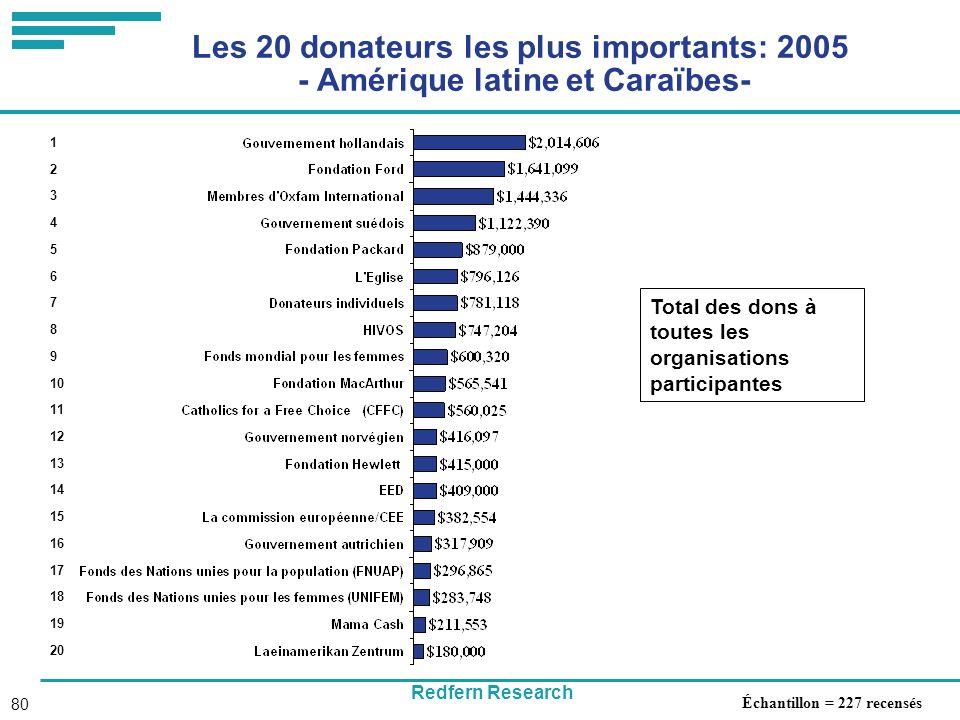 Redfern Research 80 Les 20 donateurs les plus importants: 2005 - Amérique latine et Caraïbes- Total des dons à toutes les organisations participantes 1 2 3 4 5 6 7 8 9 10 11 12 13 14 15 16 17 18 19 20 Échantillon = 227 recensés
