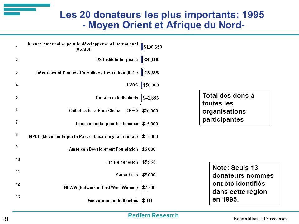 Redfern Research 81 Les 20 donateurs les plus importants: 1995 - Moyen Orient et Afrique du Nord- Total des dons à toutes les organisations participantes 1 2 3 4 5 6 7 8 9 10 11 12 13 Note: Seuls 13 donateurs nommés ont été identifiés dans cette région en 1995.