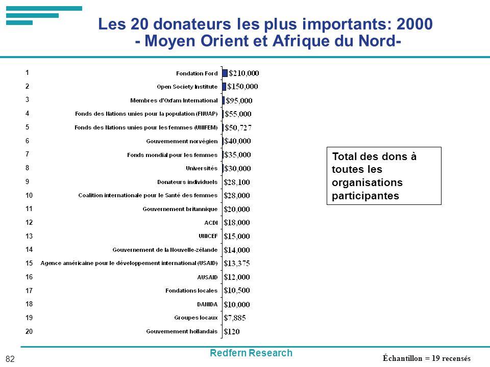 Redfern Research 82 Les 20 donateurs les plus importants: 2000 - Moyen Orient et Afrique du Nord- Total des dons à toutes les organisations participantes 1 2 3 4 5 6 7 8 9 10 11 12 13 14 15 16 17 18 19 20 Échantillon = 19 recensés