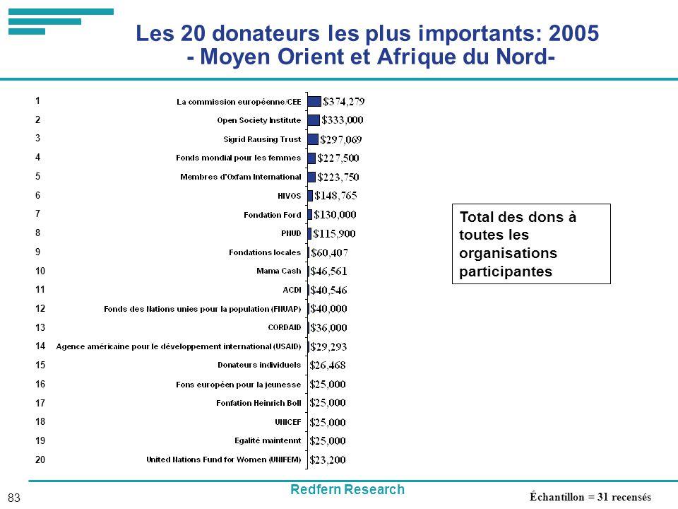Redfern Research 83 Les 20 donateurs les plus importants: 2005 - Moyen Orient et Afrique du Nord- Total des dons à toutes les organisations participantes 1 2 3 4 5 6 7 8 9 10 11 12 13 14 15 16 17 18 19 20 Échantillon = 31 recensés