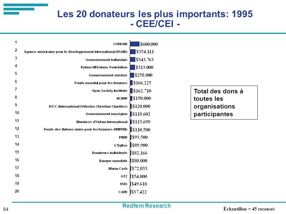 Redfern Research 84 Les 20 donateurs les plus importants: 1995 - CEE/CEI - Total des dons à toutes les organisations participantes 1 2 3 4 5 6 7 8 9 10 11 12 13 14 15 16 17 18 19 20 Échantillon = 45 recensés