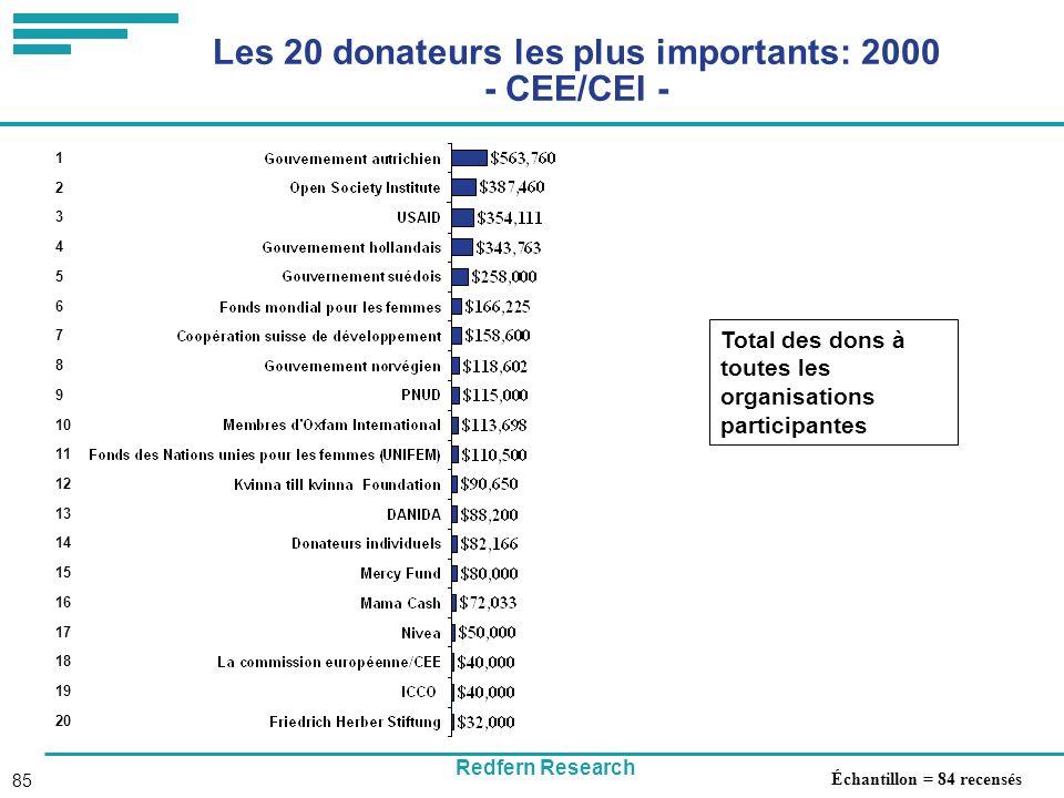 Redfern Research 85 Les 20 donateurs les plus importants: 2000 - CEE/CEI - Total des dons à toutes les organisations participantes 1 2 3 4 5 6 7 8 9 10 11 12 13 14 15 16 17 18 19 20 Échantillon = 84 recensés