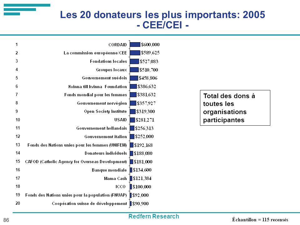 Redfern Research 86 Les 20 donateurs les plus importants: 2005 - CEE/CEI - Total des dons à toutes les organisations participantes 1 2 3 4 5 6 7 8 9 10 11 12 13 14 15 16 17 18 19 20 Échantillon = 115 recensés