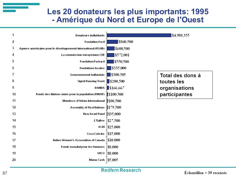 Redfern Research 87 Les 20 donateurs les plus importants: 1995 - Amérique du Nord et Europe de l Ouest Total des dons à toutes les organisations participantes 1 2 3 4 5 6 7 8 9 10 11 12 13 14 15 16 17 18 19 20 Échantillon = 39 recensés