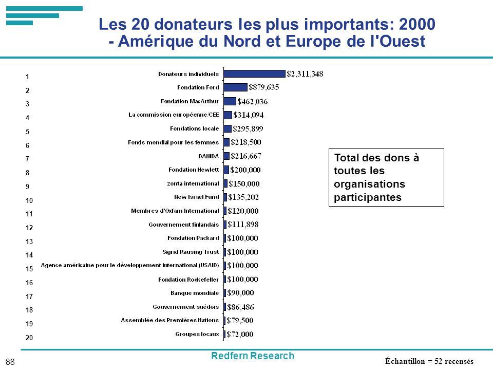 Redfern Research 88 Les 20 donateurs les plus importants: 2000 - Amérique du Nord et Europe de l Ouest Total des dons à toutes les organisations participantes 1 2 3 4 5 6 7 8 9 10 11 12 13 14 15 16 17 18 19 20 Échantillon = 52 recensés