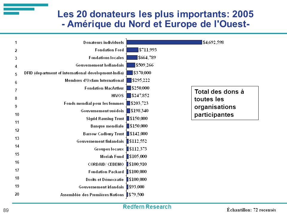 Redfern Research 89 Les 20 donateurs les plus importants: 2005 - Amérique du Nord et Europe de l Ouest- Total des dons à toutes les organisations participantes 1 2 3 4 5 6 7 8 9 10 11 12 13 14 15 16 17 18 19 20 Échantillon: 72 recensés