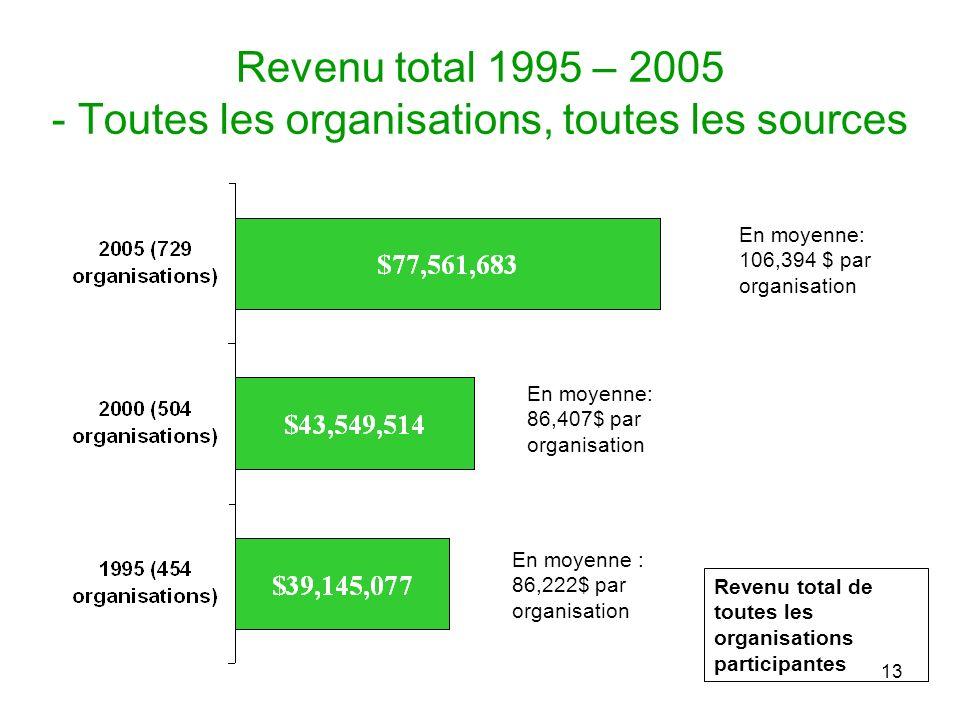 13 Revenu total 1995 – 2005 - Toutes les organisations, toutes les sources En moyenne: 86,407$ par organisation En moyenne: 106,394 $ par organisation En moyenne : 86,222$ par organisation Revenu total de toutes les organisations participantes