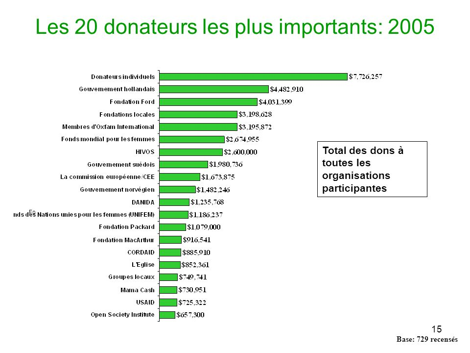 15 Les 20 donateurs les plus importants: 2005 Base: 729 recensés 1 2 3 4 5 6 7 8 9 10 11 12 13 14 15 16 17 18 19 20 Fo Total des dons à toutes les organisations participantes