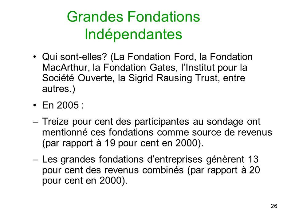 26 Grandes Fondations Indépendantes Qui sont-elles.