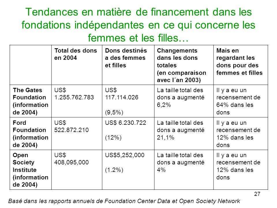 27 Tendances en matière de financement dans les fondations indépendantes en ce qui concerne les femmes et les filles… Basé dans les rapports annuels de Foundation Center Data et Open Society Network Total des dons en 2004 Dons destinés a des femmes et filles Changements dans les dons totales (en comparaison avec l´an 2003) Mais en regardant les dons pour des femmes et filles The Gates Foundation (information de 2004) US$ 1.255.762.783 US$ 117.114.026 (9,5%) La taille total des dons a augmenté 6,2% Il y a eu un recensement de 64% dans les dons Ford Foundation (information de 2004) US$ 522.872.210 US$ 6.230.722 (12%) La taille total des dons a augmenté 21,1% Il y a eu un recensement de 12% dans les dons Open Society Institute (information de 2004) US$ 408,095,000 US$5,252,000 (1.2%) La taille total des dons a augmenté 4% Il y a eu un recensement de 12% dans les dons