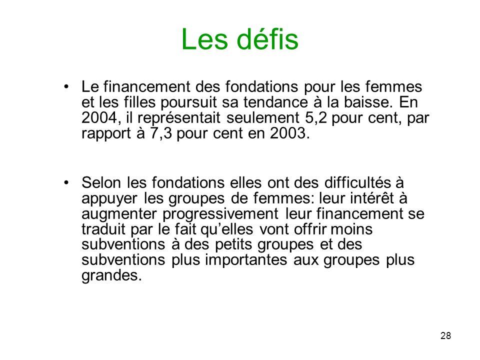 28 Les défis Le financement des fondations pour les femmes et les filles poursuit sa tendance à la baisse.