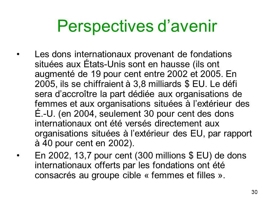 30 Les dons internationaux provenant de fondations situées aux États-Unis sont en hausse (ils ont augmenté de 19 pour cent entre 2002 et 2005.