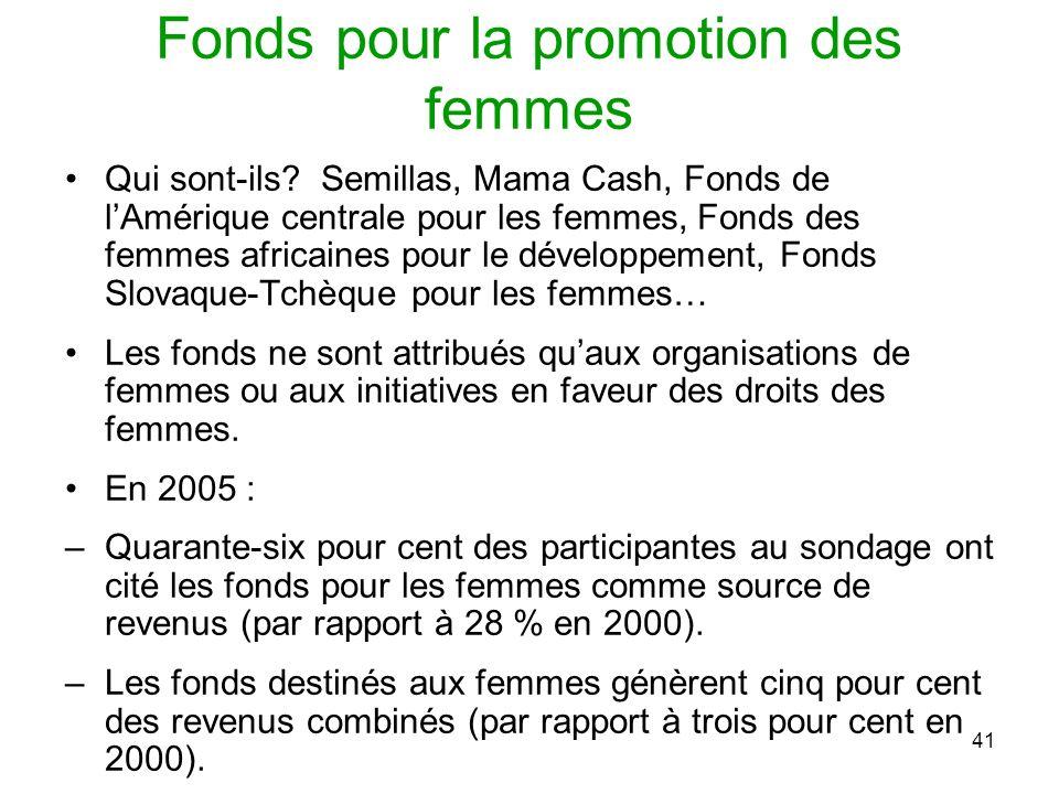 41 Fonds pour la promotion des femmes Qui sont-ils.