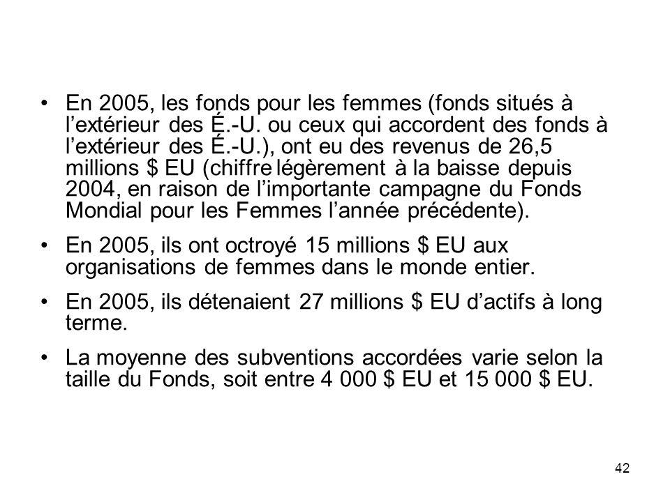 42 En 2005, les fonds pour les femmes (fonds situés à lextérieur des É.-U.