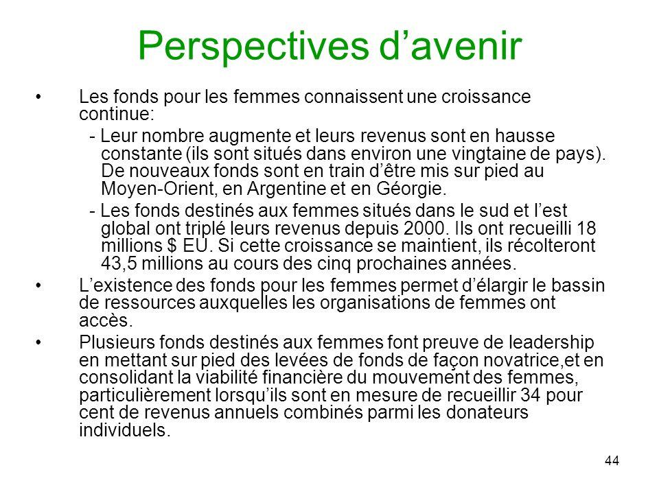 44 Perspectives davenir Les fonds pour les femmes connaissent une croissance continue: - Leur nombre augmente et leurs revenus sont en hausse constante (ils sont situés dans environ une vingtaine de pays).