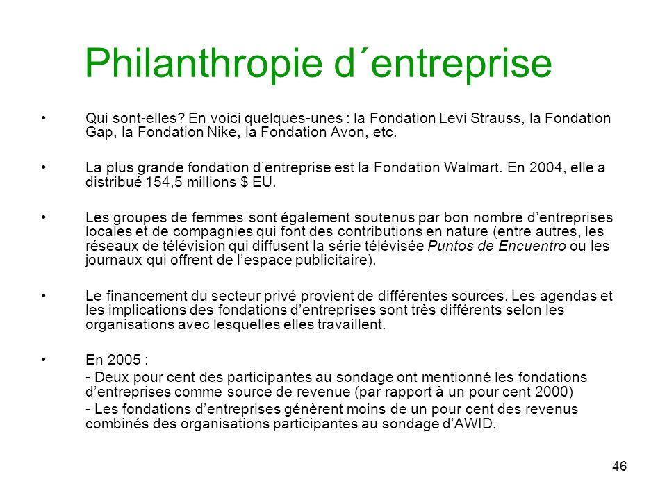 46 Philanthropie d´entreprise Qui sont-elles.