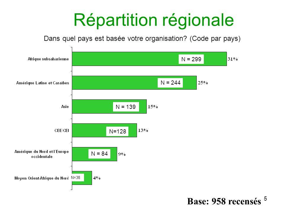 5 Répartition régionale Dans quel pays est basée votre organisation.