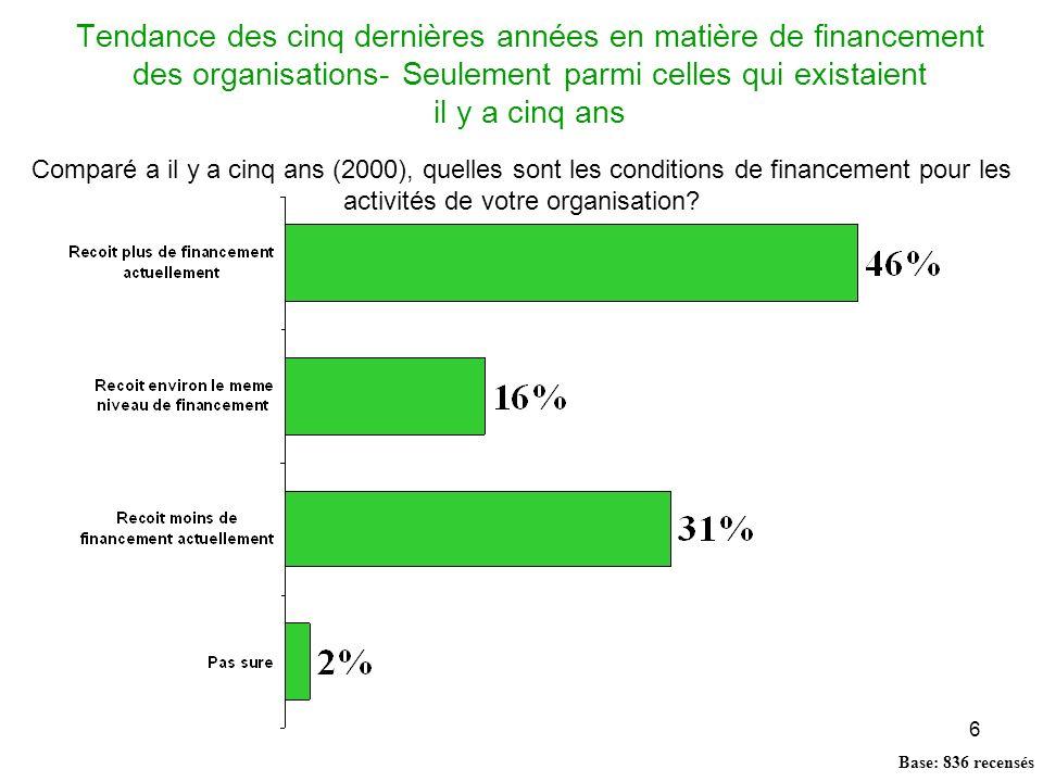 37 Dons individuels En 2005, 28 pour cent des participantes au sondage ont cité les dons individuels comme source de revenus (par rapport à 26 pour cent en 2000).