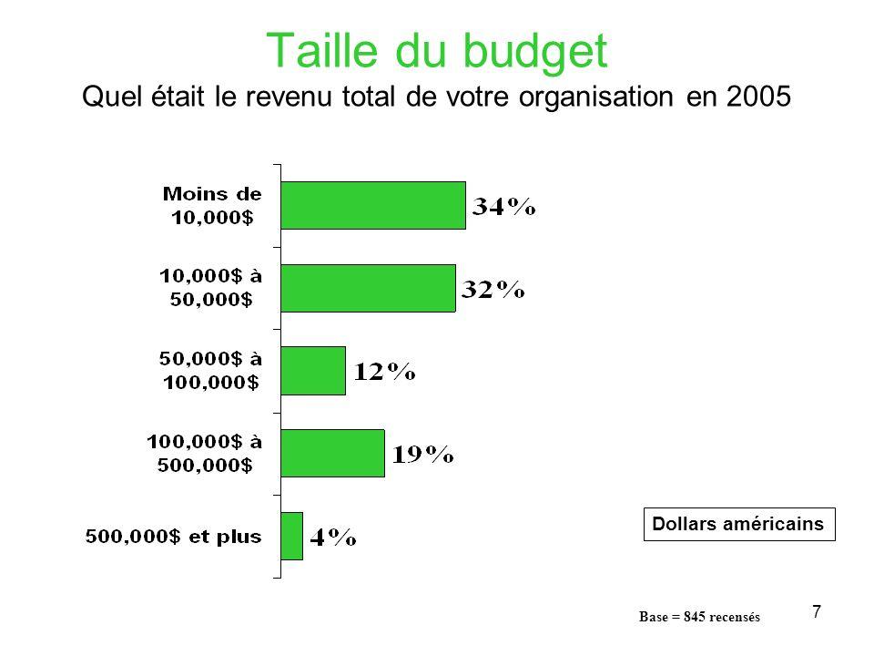 7 Taille du budget Quel était le revenu total de votre organisation en 2005 Dollars américains Base = 845 recensés