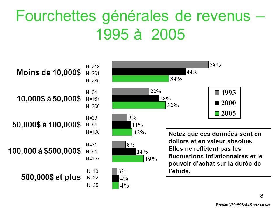 8 Fourchettes générales de revenus – 1995 à 2005 Base= 379/598/845 recensés N=35 N=157 N=100 N=268 N=285 N=22 N=84 N=64 N=167 N=261 N=13 N=31 N=33 N=84 N=218 Moins de 10,000$ 10,000$ à 50,000$ 50,000$ à 100,000$ 100,000 à $500,000$ 500,000$ et plus Notez que ces données sont en dollars et en valeur absolue.