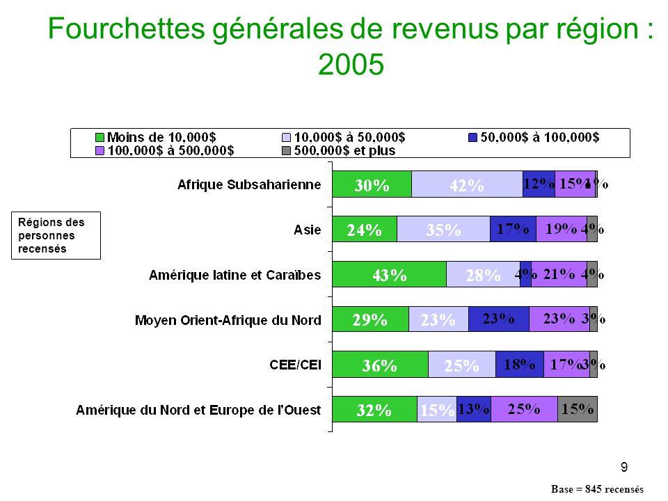 9 Fourchettes générales de revenus par région : 2005 Base = 845 recensés Régions des personnes recensés
