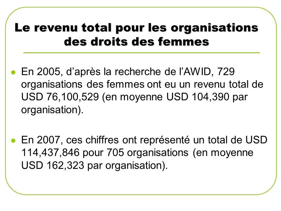 Le revenu total pour les organisations des droits des femmes En 2005, daprès la recherche de lAWID, 729 organisations des femmes ont eu un revenu total de USD 76,100,529 (en moyenne USD 104,390 par organisation).