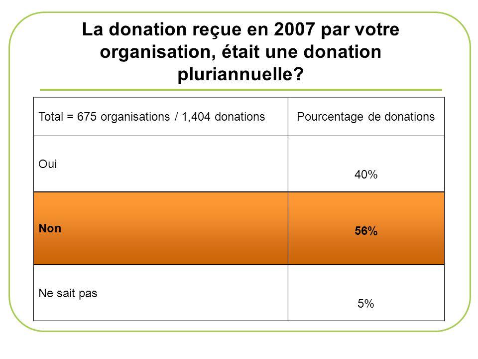 La donation reçue en 2007 par votre organisation, était une donation pluriannuelle? Total = 675 organisations / 1,404 donationsPourcentage de donation