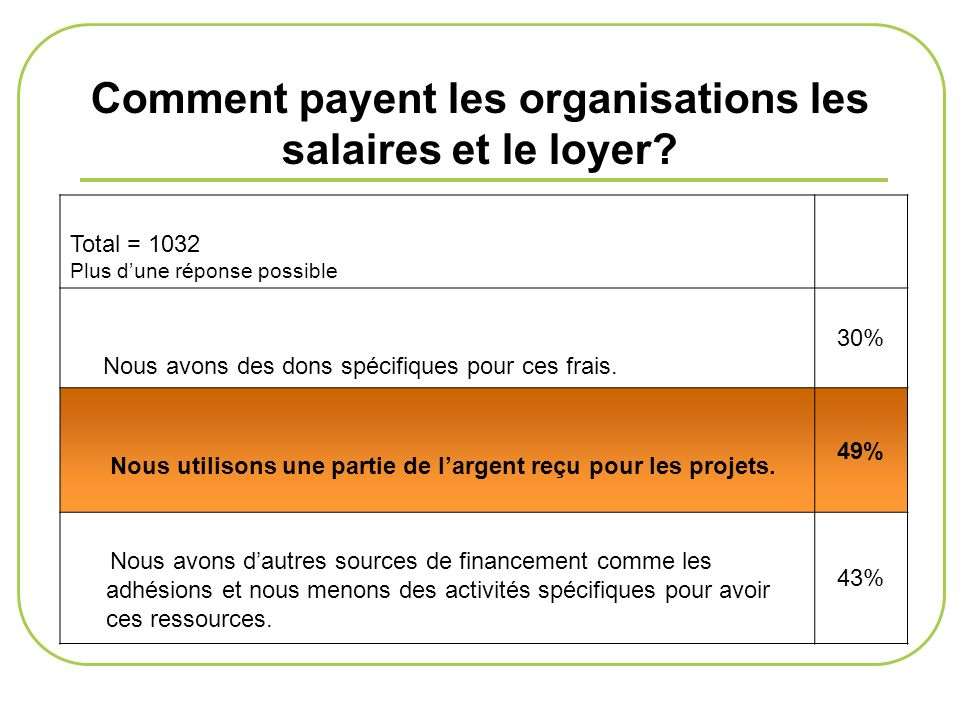Comment payent les organisations les salaires et le loyer? Total = 1032 Plus dune réponse possible Nous avons des dons spécifiques pour ces frais. 30%