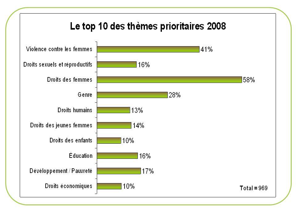 LE PANORAMA DU FINANCEMENT