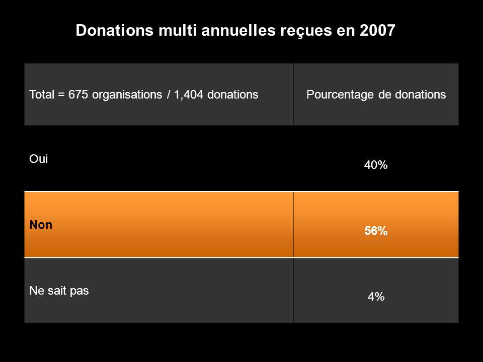 Total = 675 organisations / 1,404 donationsPourcentage de donations Oui 40% Non 56% Ne sait pas 4% Donations multi annuelles reçues en 2007