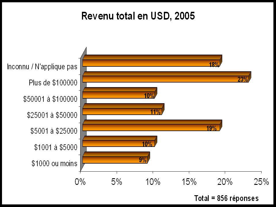 Planning 2008 Total = 847 réponses.Plus dune réponse possible.