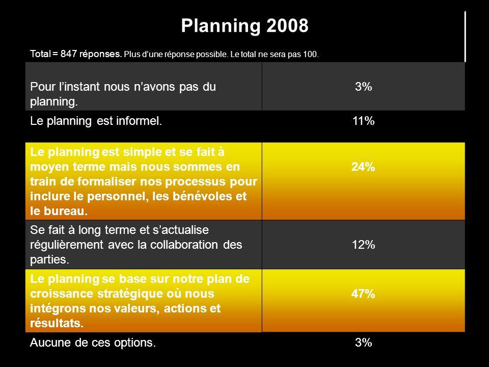 Planning 2008 Total = 847 réponses. Plus dune réponse possible. Le total ne sera pas 100. Pour linstant nous navons pas du planning. 3% Le planning es