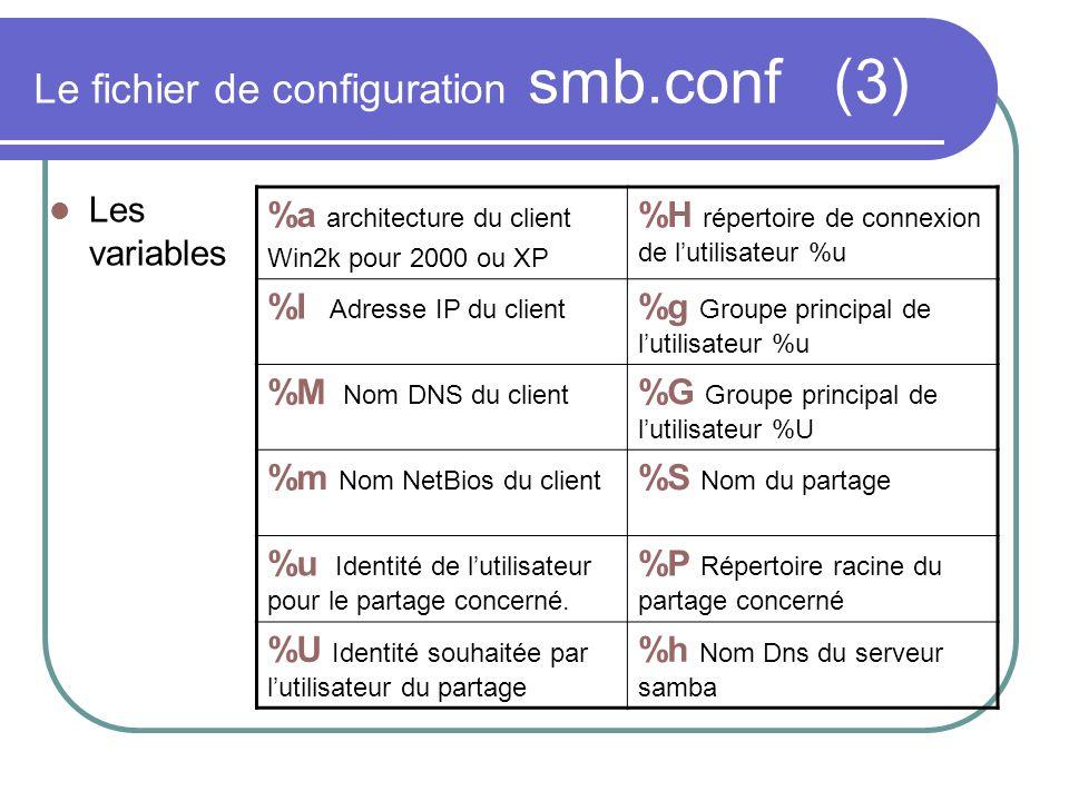 Le fichier de configuration smb.conf (3) Les variables %a architecture du client Win2k pour 2000 ou XP %H répertoire de connexion de lutilisateur %u %
