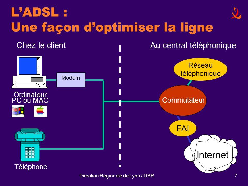 Direction Régionale de Lyon / DSR7 Ordinateur PC ou MAC Modem Commutateur Réseau téléphonique Chez le client Au central téléphonique Téléphone Interne