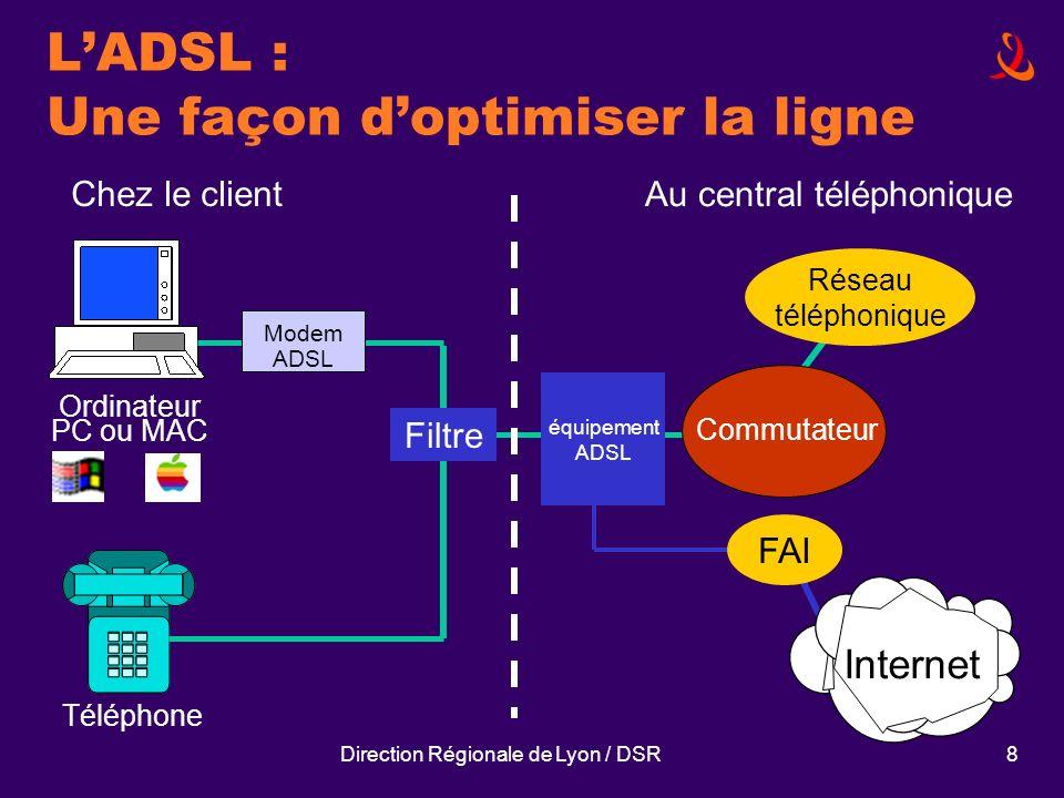 Direction Régionale de Lyon / DSR8 LADSL : Une façon doptimiser la ligne Ordinateur PC ou MAC Modem ADSL Commutateur Internet FAI Réseau téléphonique