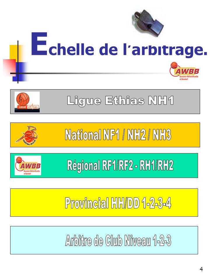 Listing clubs Hainaut.